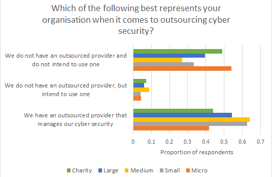 Reality check: Is outsourcing cyber-security the answer?